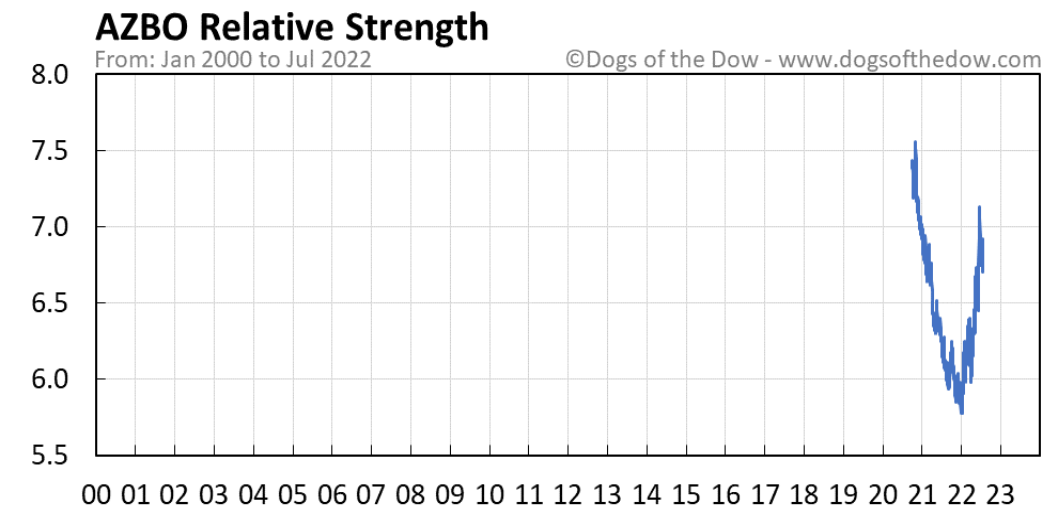 AZBO relative strength chart