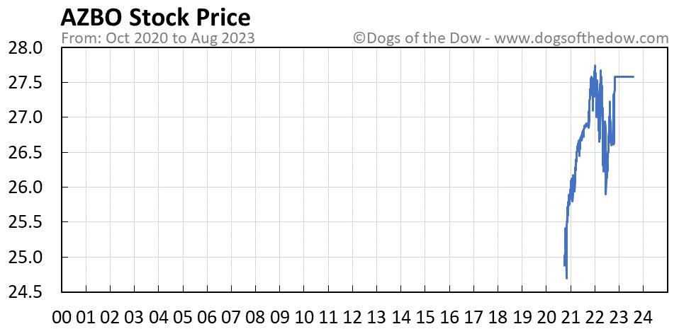 AZBO stock price chart