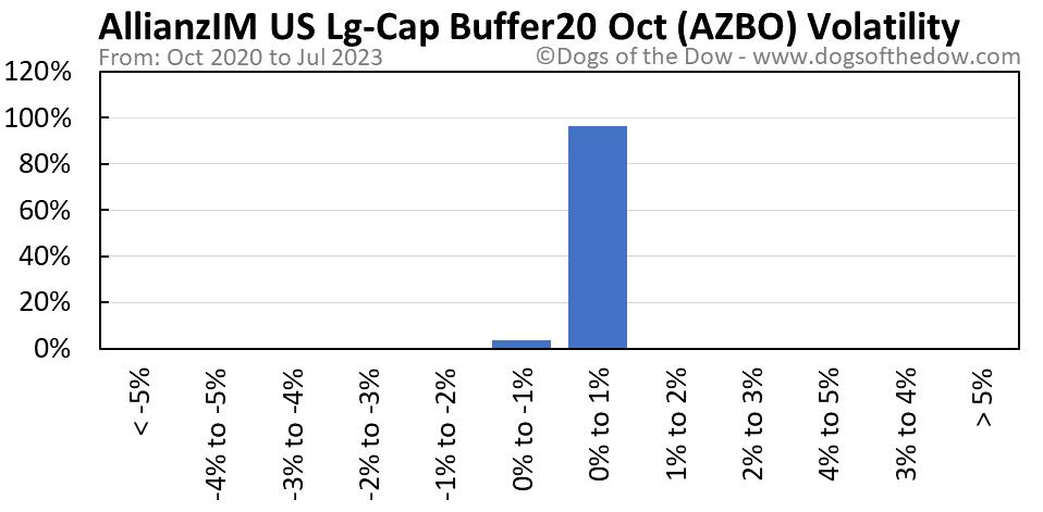 AZBO volatility chart