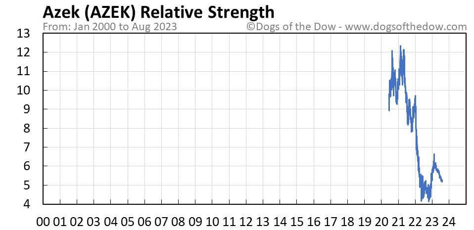 AZEK relative strength chart