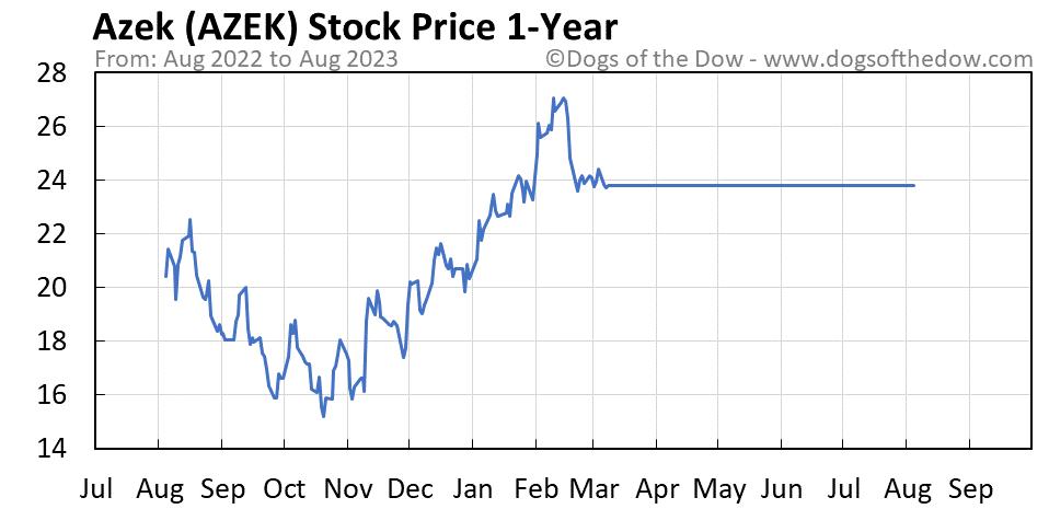 AZEK 1-year stock price chart