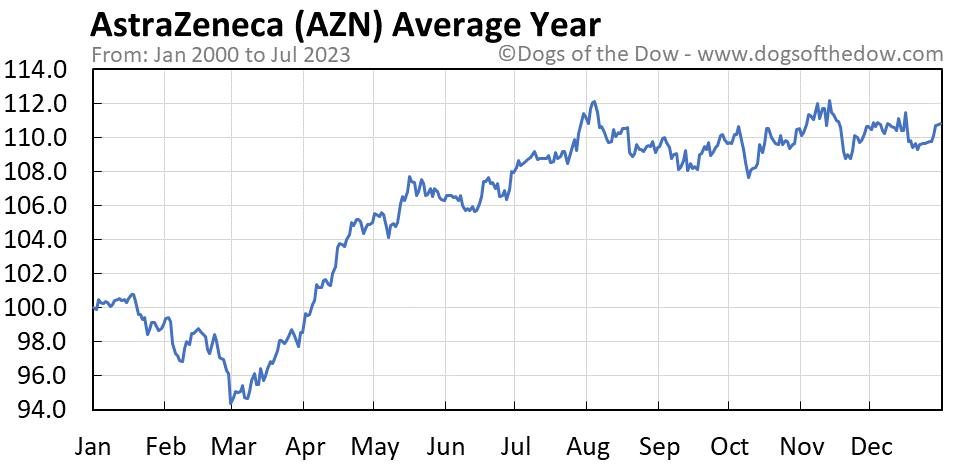 AZN average year chart