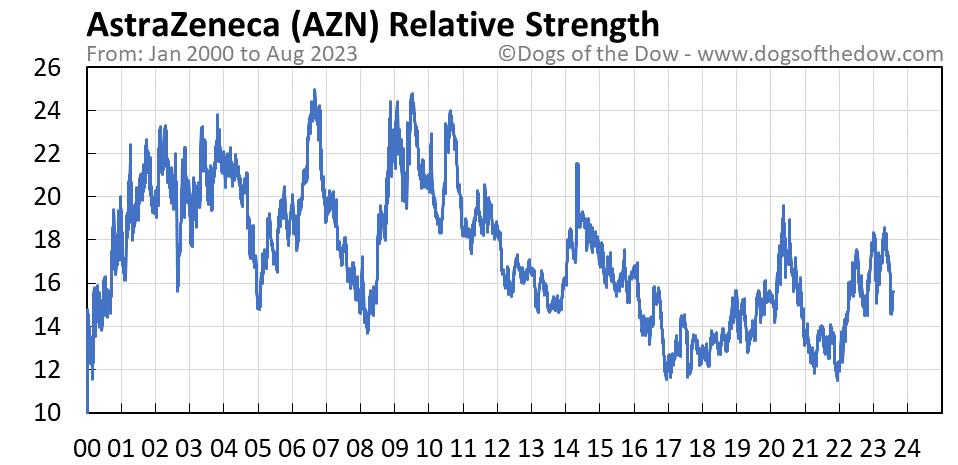 AZN relative strength chart