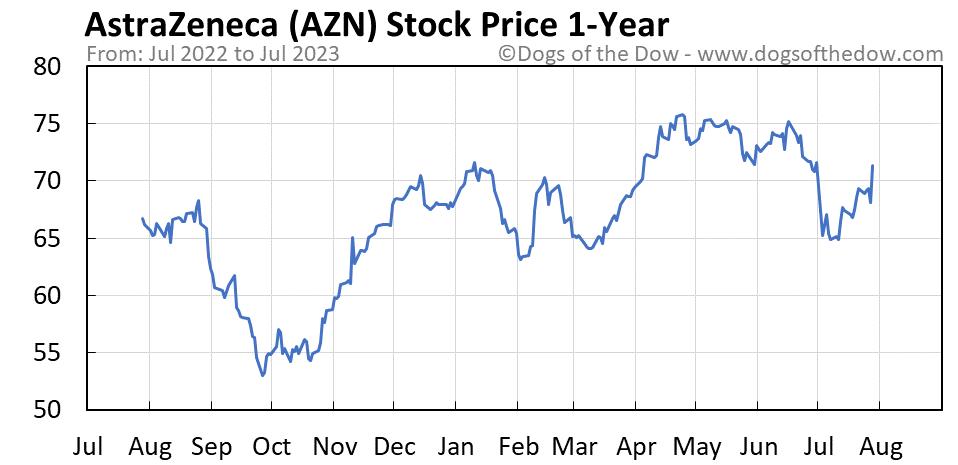 AZN 1-year stock price chart