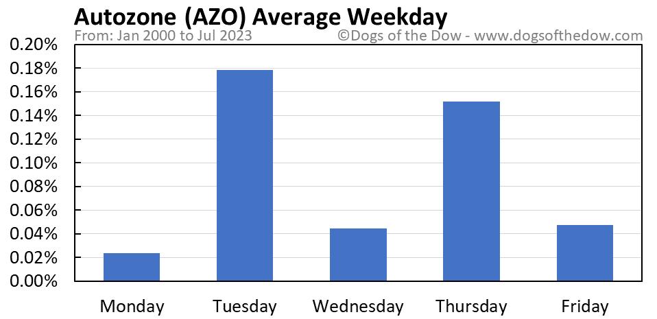 AZO average weekday chart