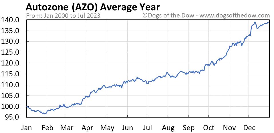 AZO average year chart