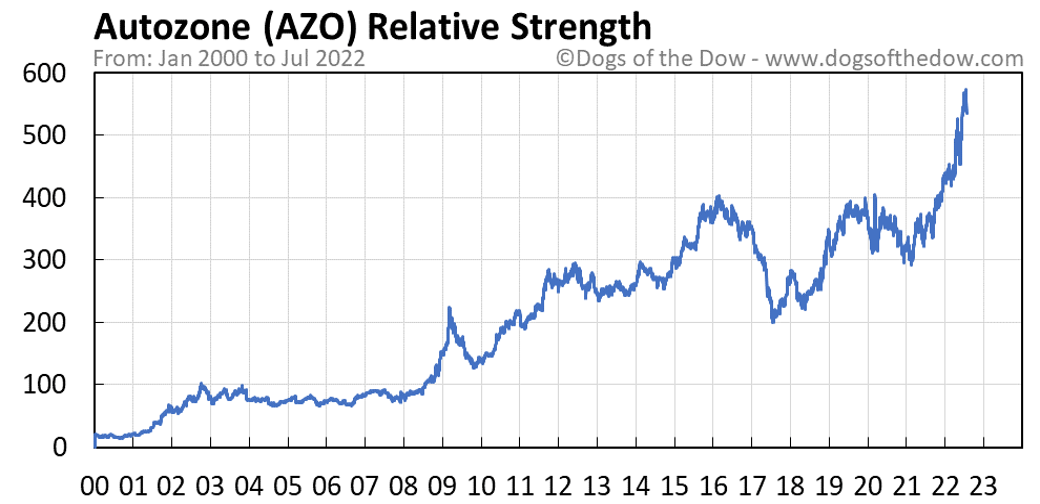 AZO relative strength chart