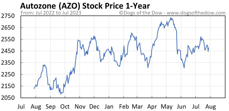 AZO 1-year stock price chart