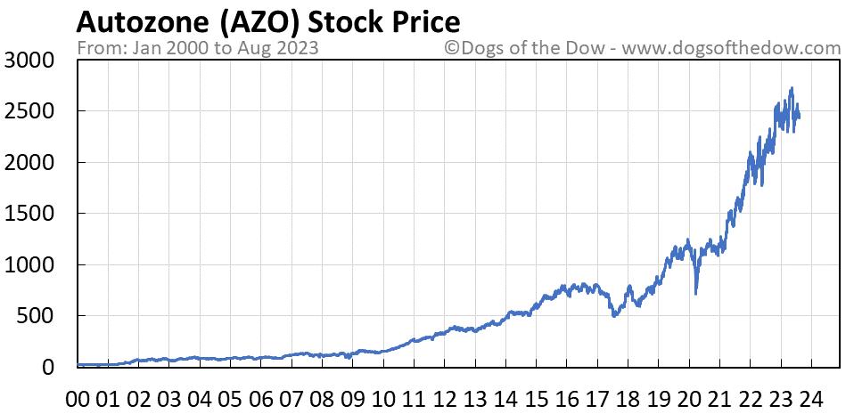 AZO stock price chart
