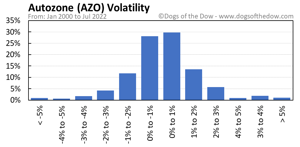 AZO volatility chart