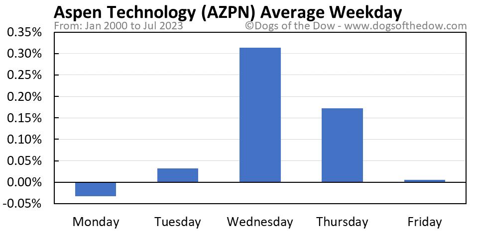 AZPN average weekday chart