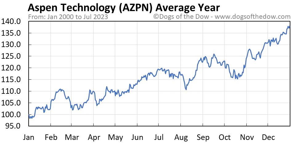 AZPN average year chart