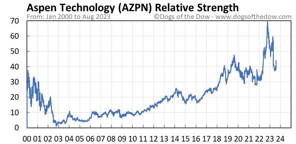AZPN relative strength chart