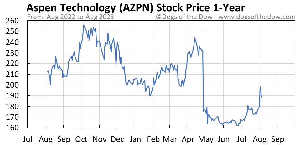 AZPN 1-year stock price chart