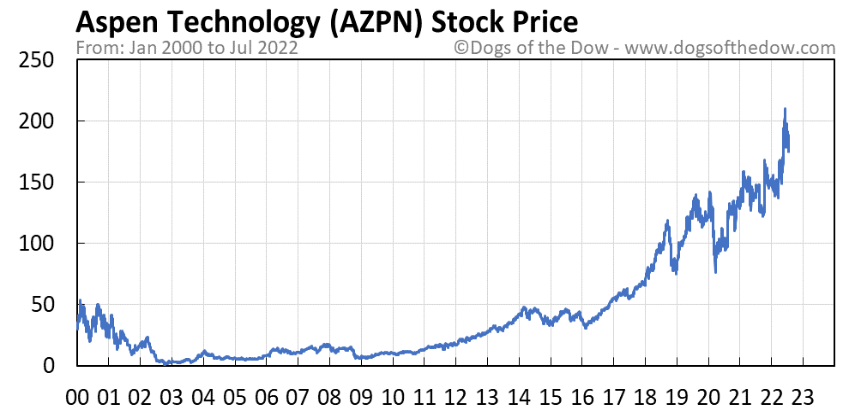 AZPN stock price chart