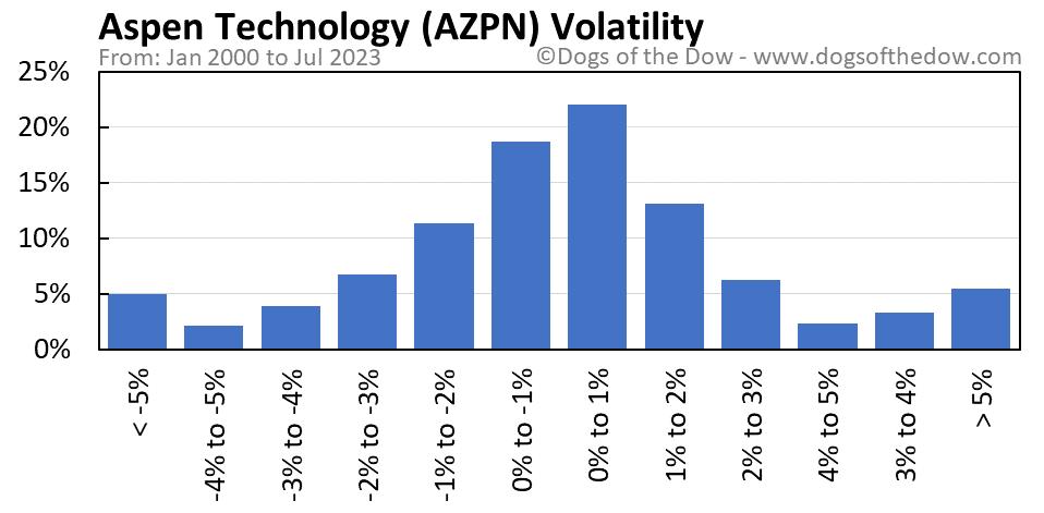 AZPN volatility chart