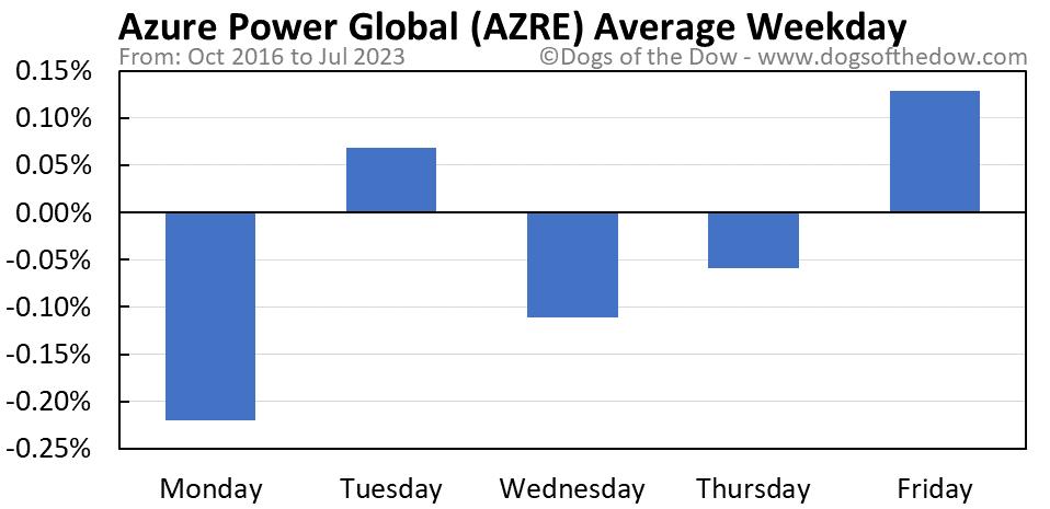 AZRE average weekday chart