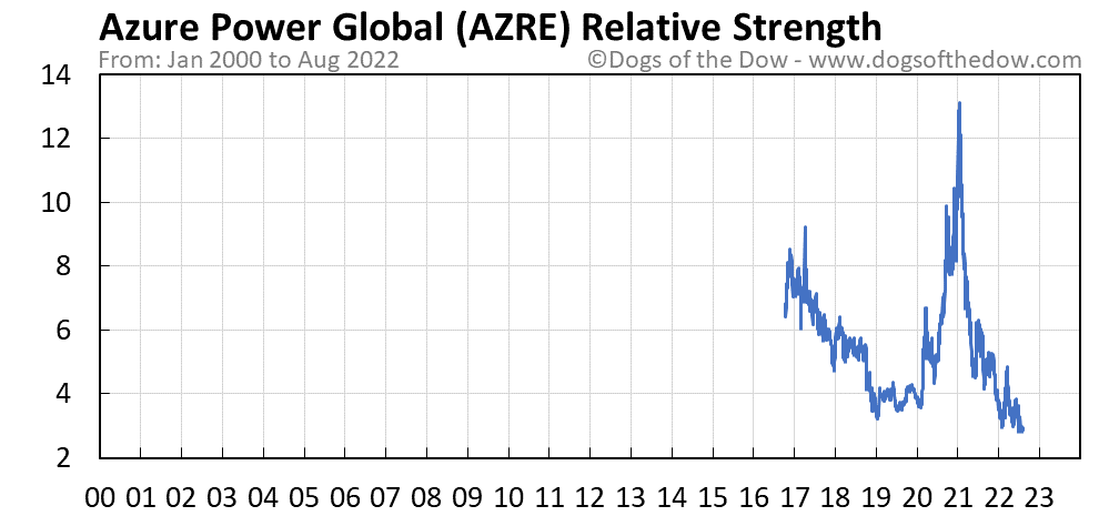 AZRE relative strength chart