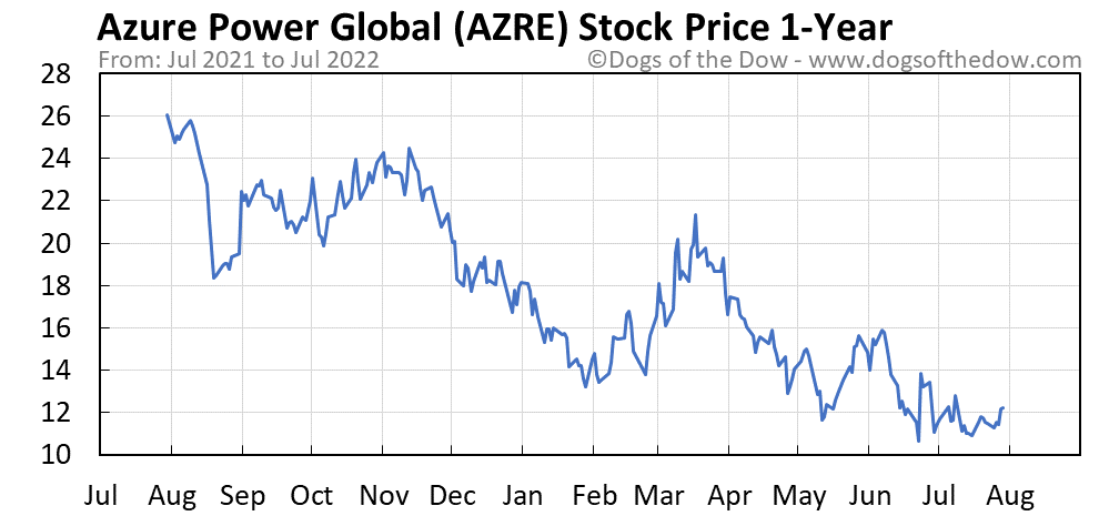 AZRE 1-year stock price chart
