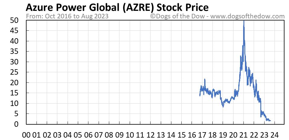 AZRE stock price chart