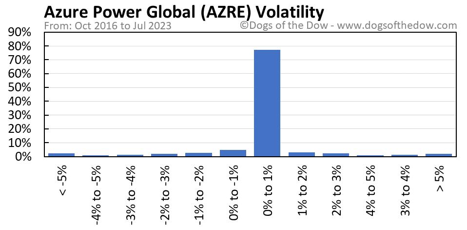 AZRE volatility chart