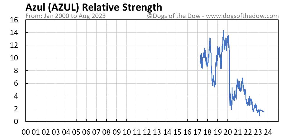 AZUL relative strength chart