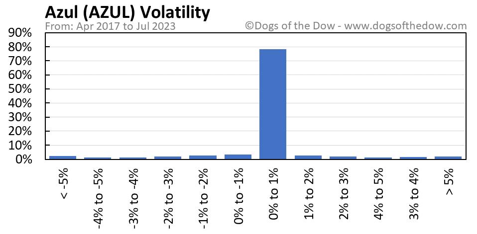 AZUL volatility chart