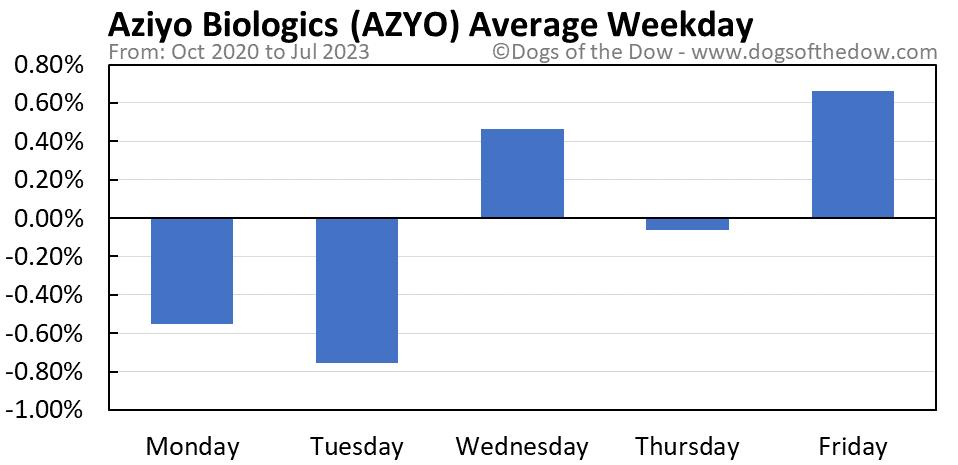 AZYO average weekday chart