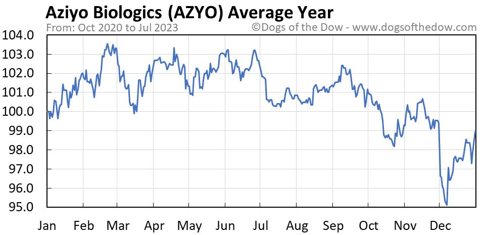 AZYO average year chart