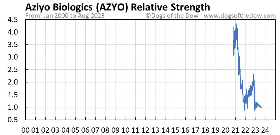 AZYO relative strength chart