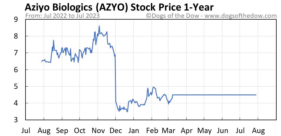 AZYO 1-year stock price chart