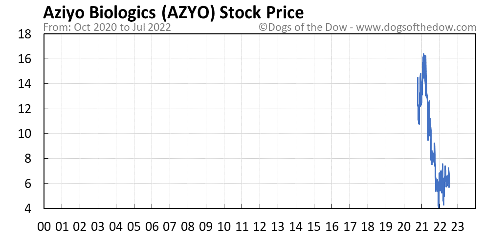 AZYO stock price chart
