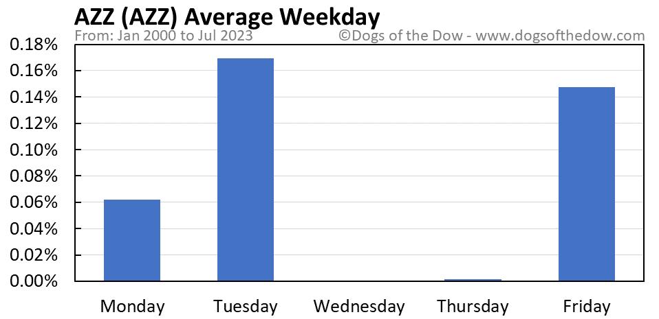 AZZ average weekday chart