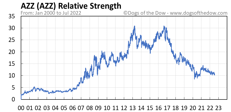 AZZ relative strength chart