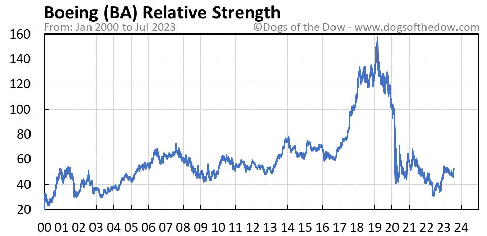BA relative strength chart