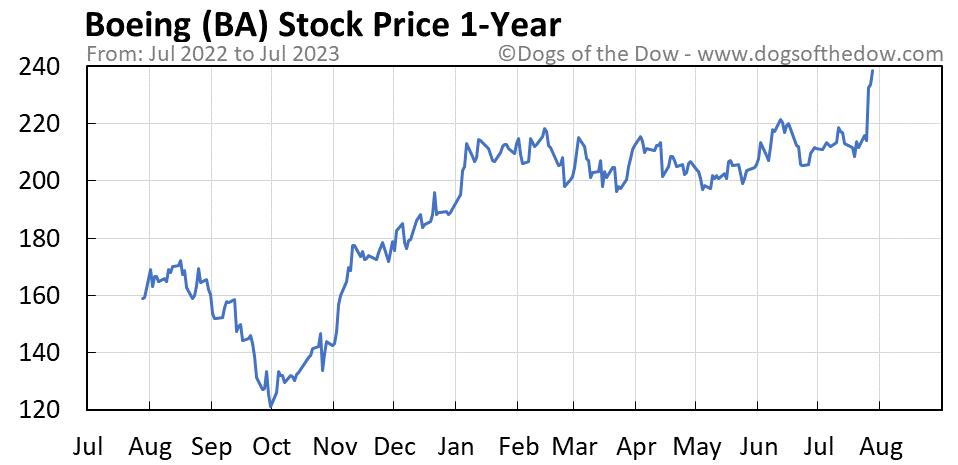 BA 1-year stock price chart