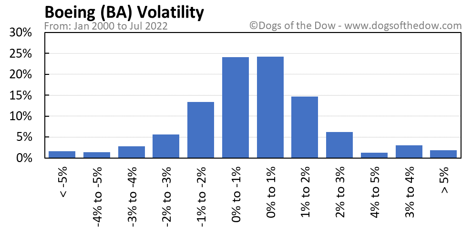 BA volatility chart