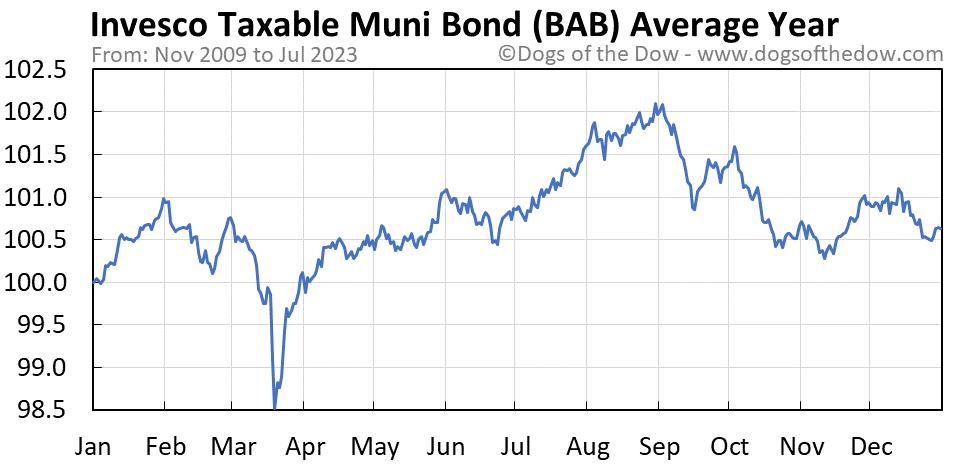 BAB average year chart