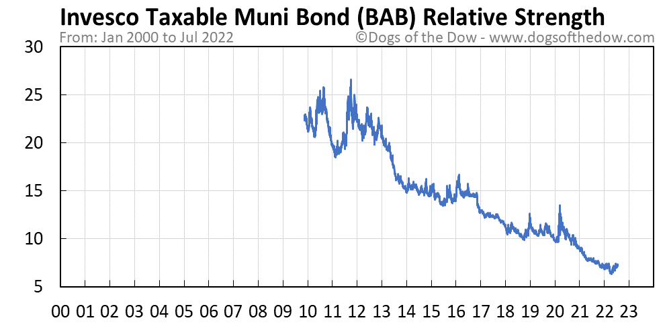 BAB relative strength chart
