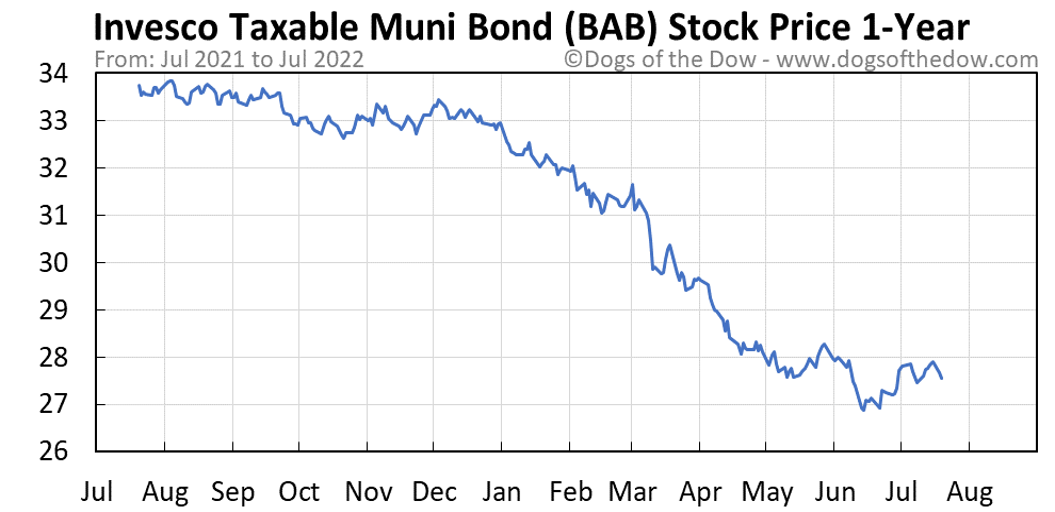BAB 1-year stock price chart