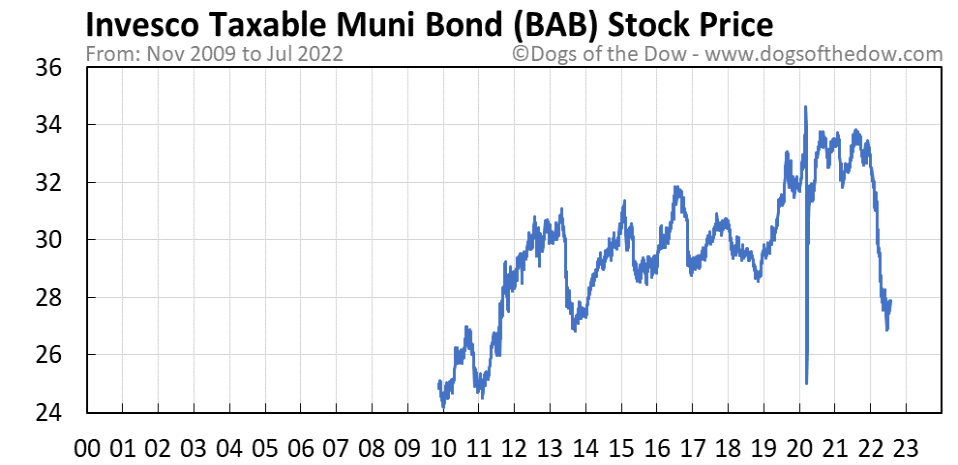 BAB stock price chart