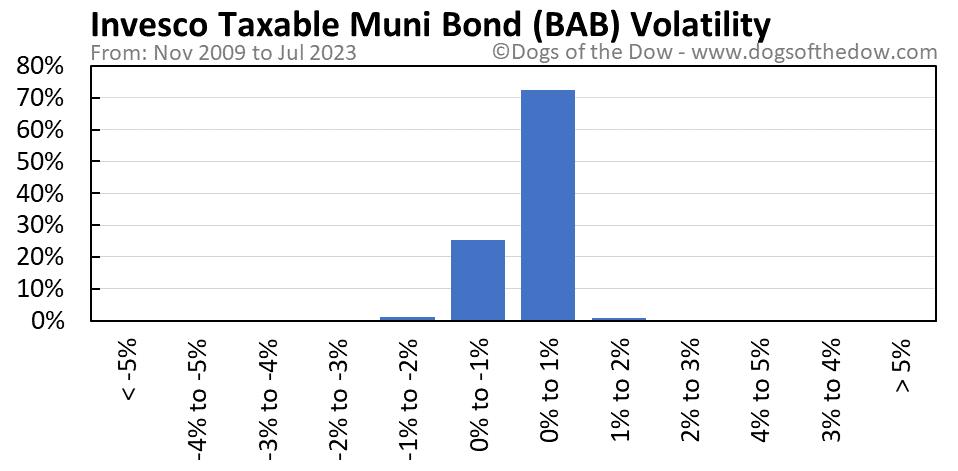 BAB volatility chart