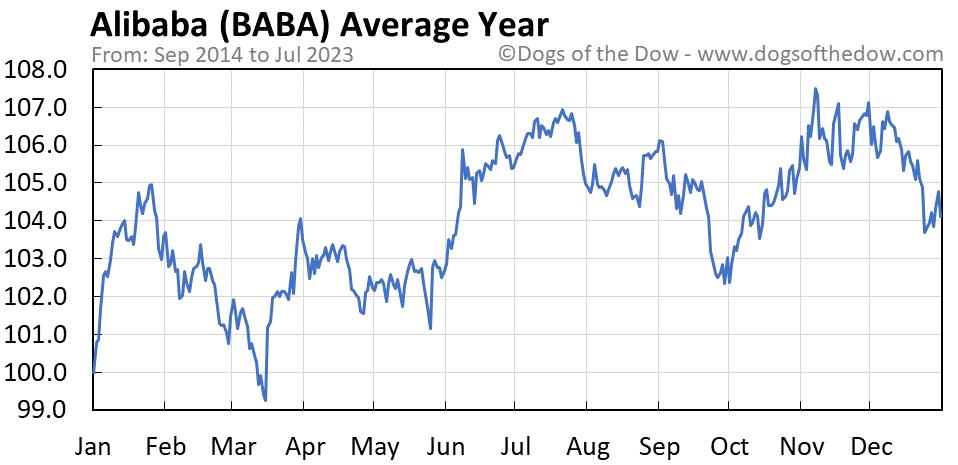 BABA average year chart