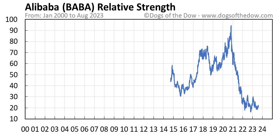 BABA relative strength chart