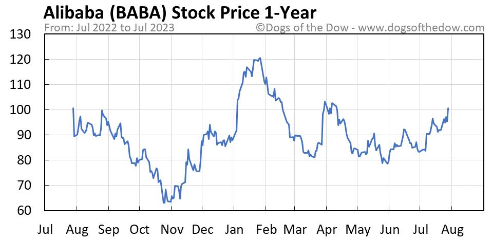 BABA 1-year stock price chart