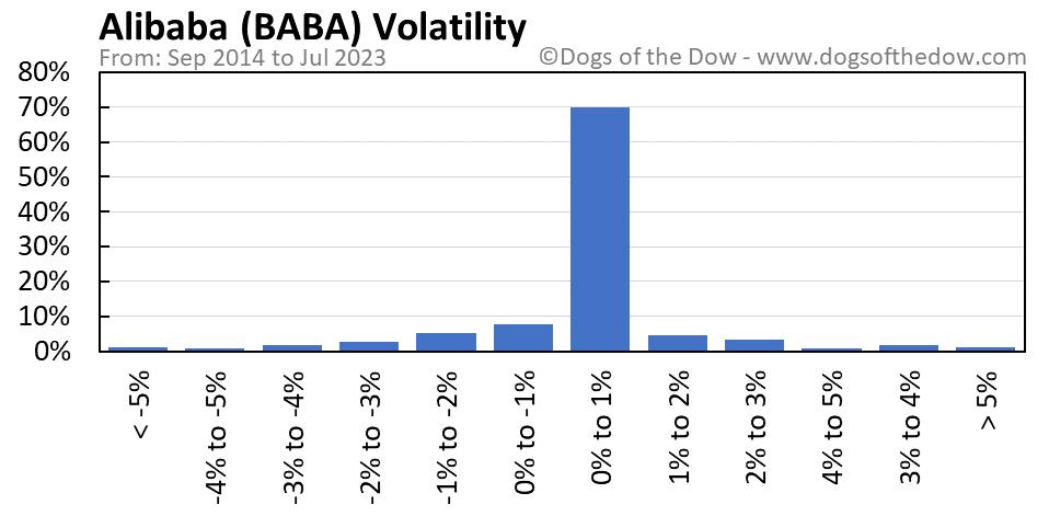 BABA volatility chart