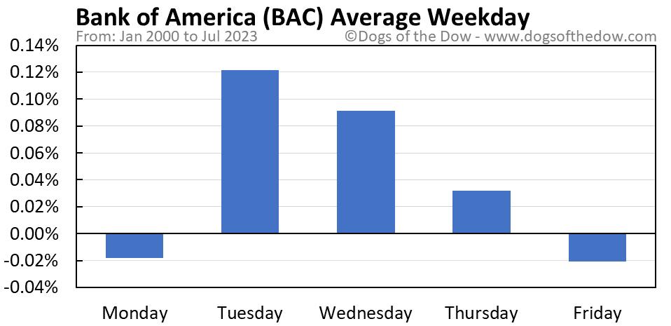 BAC average weekday chart