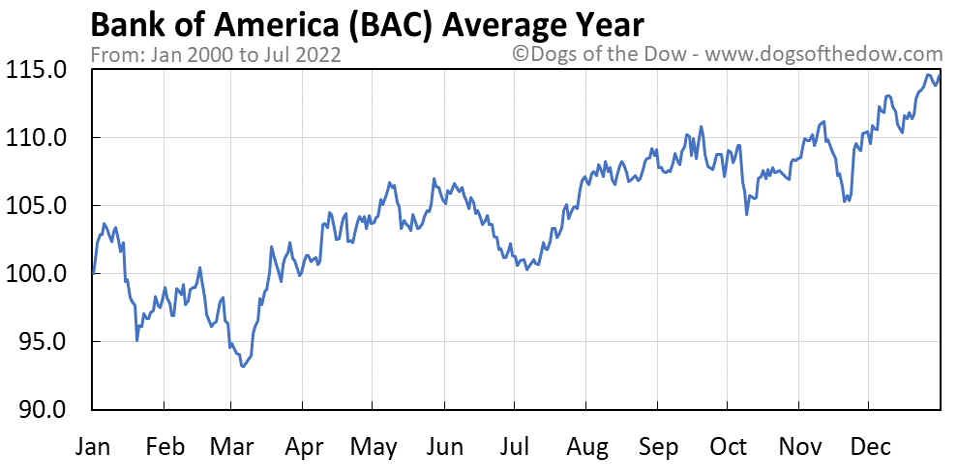 BAC average year chart