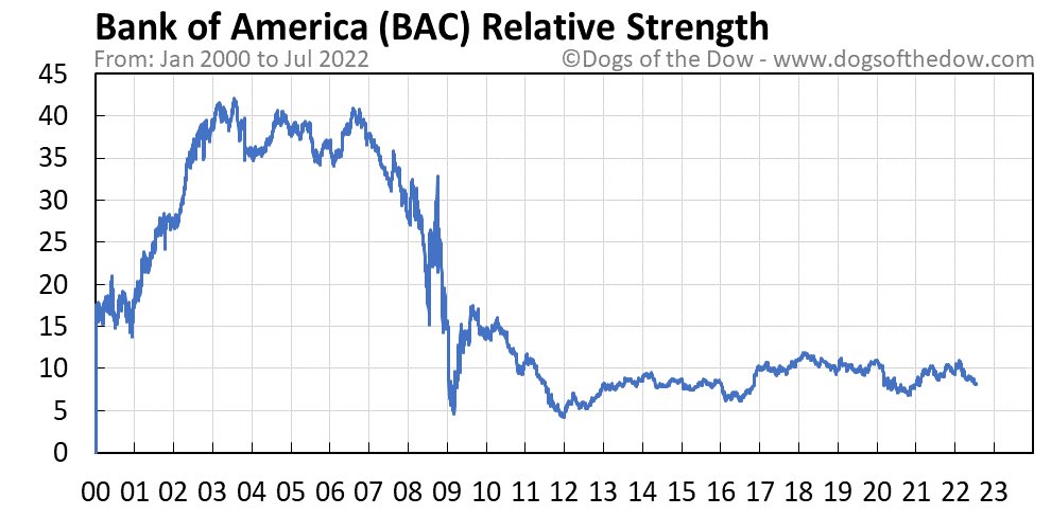 BAC relative strength chart