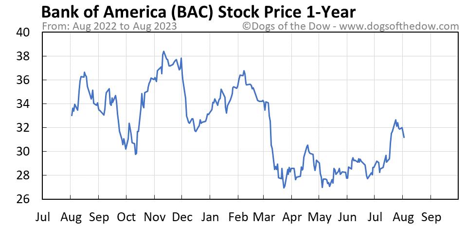 BAC 1-year stock price chart